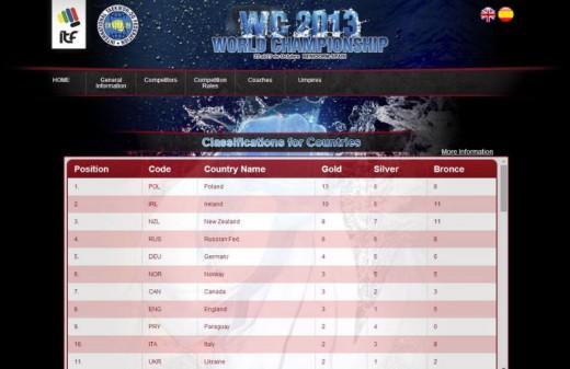 taekwondo world championship